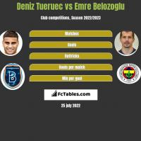 Deniz Tueruec vs Emre Belozoglu h2h player stats