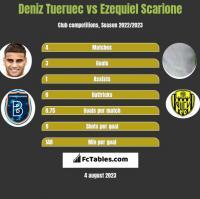 Deniz Tueruec vs Ezequiel Scarione h2h player stats