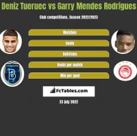 Deniz Tueruec vs Garry Mendes Rodrigues h2h player stats