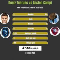 Deniz Tueruec vs Gaston Campi h2h player stats