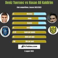 Deniz Tueruec vs Hasan Ali Kaldirim h2h player stats