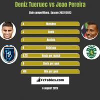 Deniz Tueruec vs Joao Pereira h2h player stats