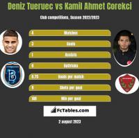 Deniz Tueruec vs Kamil Ahmet Corekci h2h player stats
