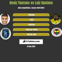 Deniz Tueruec vs Luiz Gustavo h2h player stats