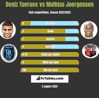 Deniz Tueruec vs Mathias Joergensen h2h player stats