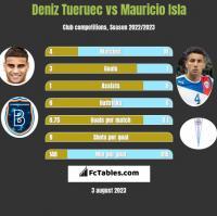 Deniz Tueruec vs Mauricio Isla h2h player stats