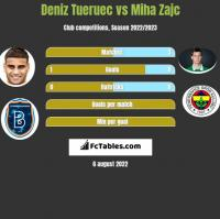 Deniz Tueruec vs Miha Zajc h2h player stats