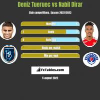 Deniz Tueruec vs Nabil Dirar h2h player stats