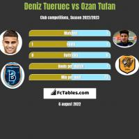 Deniz Tueruec vs Ozan Tufan h2h player stats