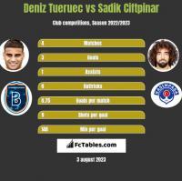 Deniz Tueruec vs Sadik Ciftpinar h2h player stats