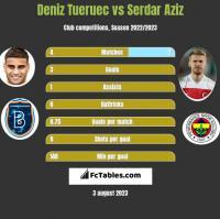 Deniz Tueruec vs Serdar Aziz h2h player stats