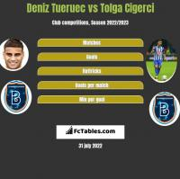 Deniz Tueruec vs Tolga Cigerci h2h player stats