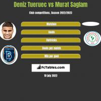Deniz Tueruec vs Murat Saglam h2h player stats