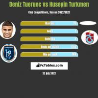Deniz Tueruec vs Huseyin Turkmen h2h player stats