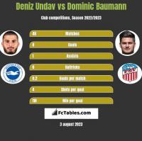 Deniz Undav vs Dominic Baumann h2h player stats