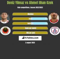 Deniz Yilmaz vs Ahmet Ilhan Ozek h2h player stats