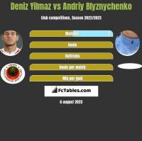 Deniz Yilmaz vs Andriy Blyznychenko h2h player stats
