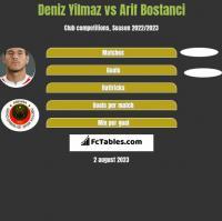 Deniz Yilmaz vs Arif Bostanci h2h player stats