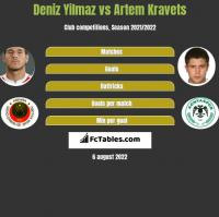 Deniz Yilmaz vs Artem Kravets h2h player stats