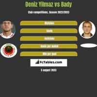 Deniz Yilmaz vs Bady h2h player stats