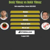 Deniz Yilmaz vs Bekir Yilmaz h2h player stats