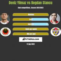 Deniz Yilmaz vs Bogdan Stancu h2h player stats