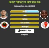 Deniz Yilmaz vs Giovanni Sio h2h player stats