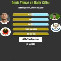 Deniz Yilmaz vs Nadir Ciftci h2h player stats