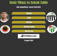 Deniz Yilmaz vs Selcuk Sahin h2h player stats