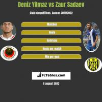 Deniz Yilmaz vs Zaur Sadaev h2h player stats