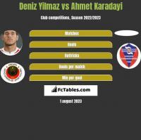 Deniz Yilmaz vs Ahmet Karadayi h2h player stats