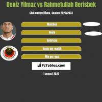 Deniz Yilmaz vs Rahmetullah Berisbek h2h player stats
