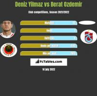Deniz Yilmaz vs Berat Ozdemir h2h player stats