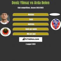 Deniz Yilmaz vs Arda Belen h2h player stats