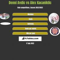 Denni Avdic vs Alex Kacaniklic h2h player stats