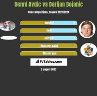 Denni Avdic vs Darijan Bojanic h2h player stats
