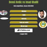 Denni Avdic vs Imad Khalili h2h player stats
