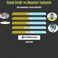 Denni Avdic vs Muamer Tankovic h2h player stats