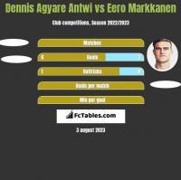 Dennis Agyare Antwi vs Eero Markkanen h2h player stats