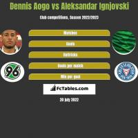 Dennis Aogo vs Aleksandar Ignjovski h2h player stats
