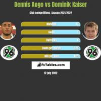 Dennis Aogo vs Dominik Kaiser h2h player stats