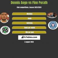 Dennis Aogo vs Finn Porath h2h player stats