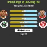 Dennis Aogo vs Jae-Sung Lee h2h player stats