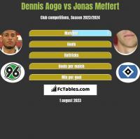 Dennis Aogo vs Jonas Meffert h2h player stats