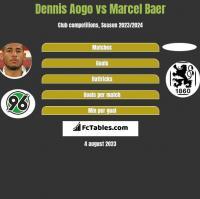 Dennis Aogo vs Marcel Baer h2h player stats