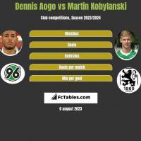Dennis Aogo vs Martin Kobylanski h2h player stats