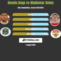Dennis Aogo vs Waldemar Anton h2h player stats