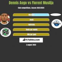 Dennis Aogo vs Florent Muslija h2h player stats
