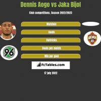 Dennis Aogo vs Jaka Bijol h2h player stats