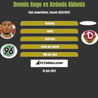 Dennis Aogo vs Antonis Aidonis h2h player stats